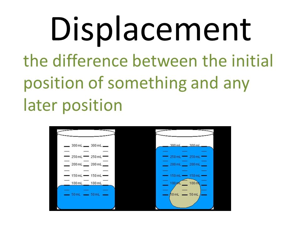 Displacement the difference between the initial position of something and any later position