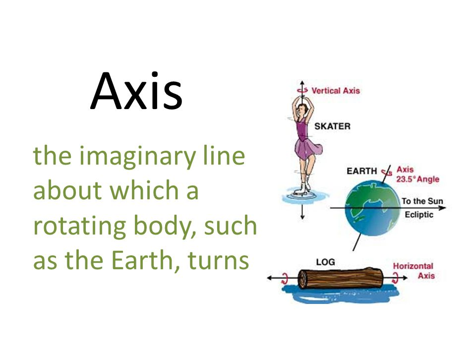 Axis the imaginary line about which a rotating body, such as the Earth, turns
