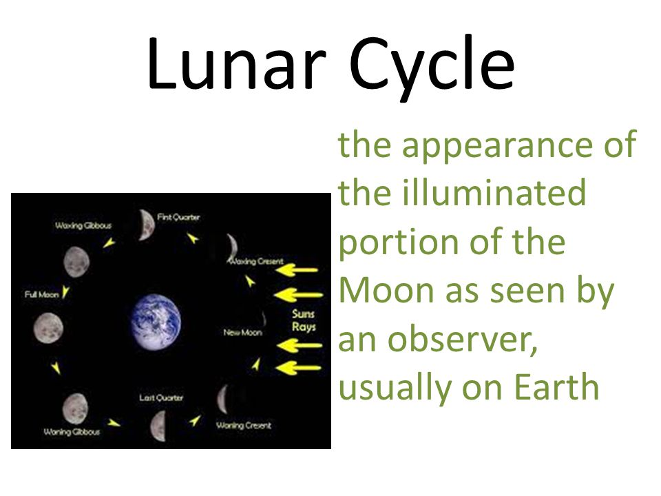 Lunar Cycle the appearance of the illuminated portion of the Moon as seen by an observer, usually on Earth.