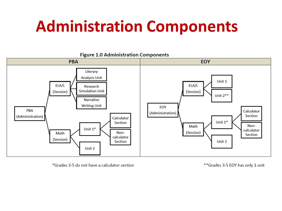 Administration Components