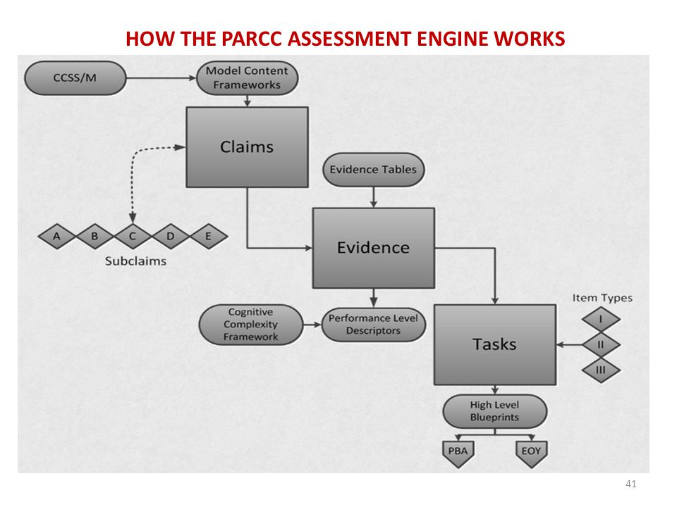The big PARCC picture HOW THE PARCC ASSESSMENT ENGINE WORKS