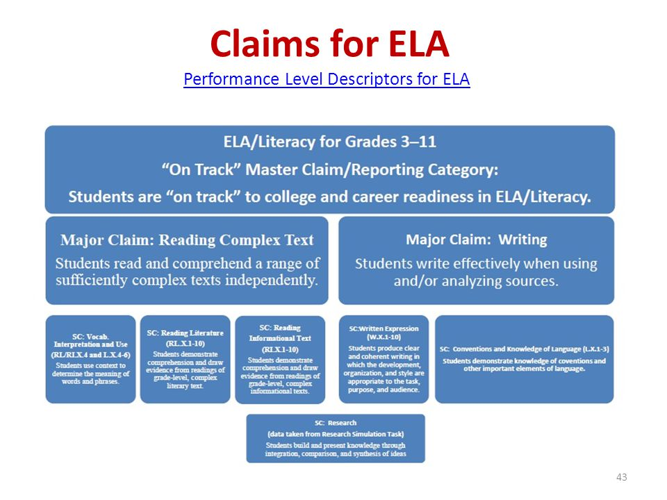 Claims for ELA Performance Level Descriptors for ELA
