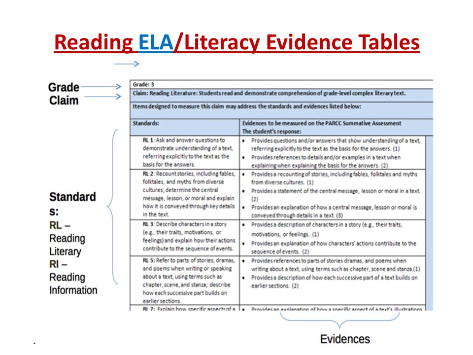 Reading ELA/Literacy Evidence Tables