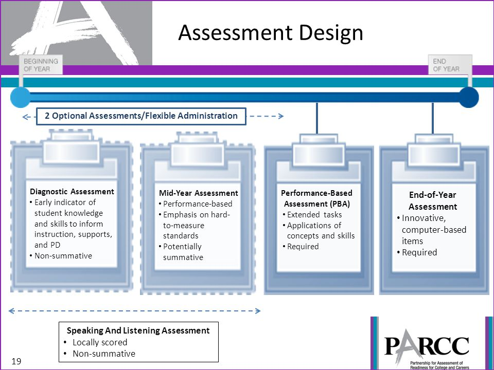 Assessment Design 2 Optional Assessments/Flexible Administration