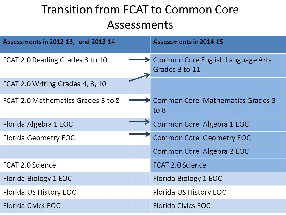 Transition from FCAT to Common Core Assessments