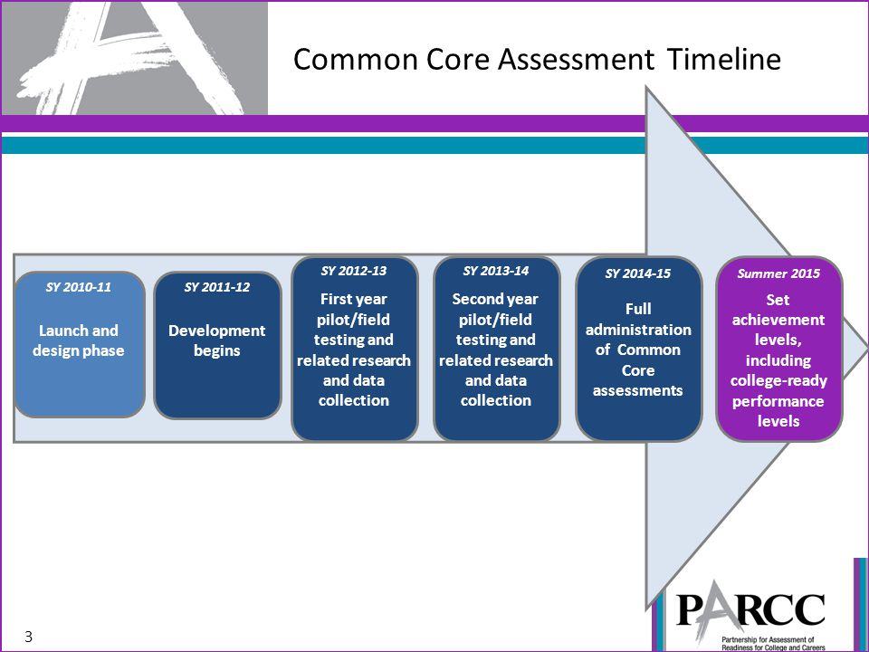 Common Core Assessment Timeline