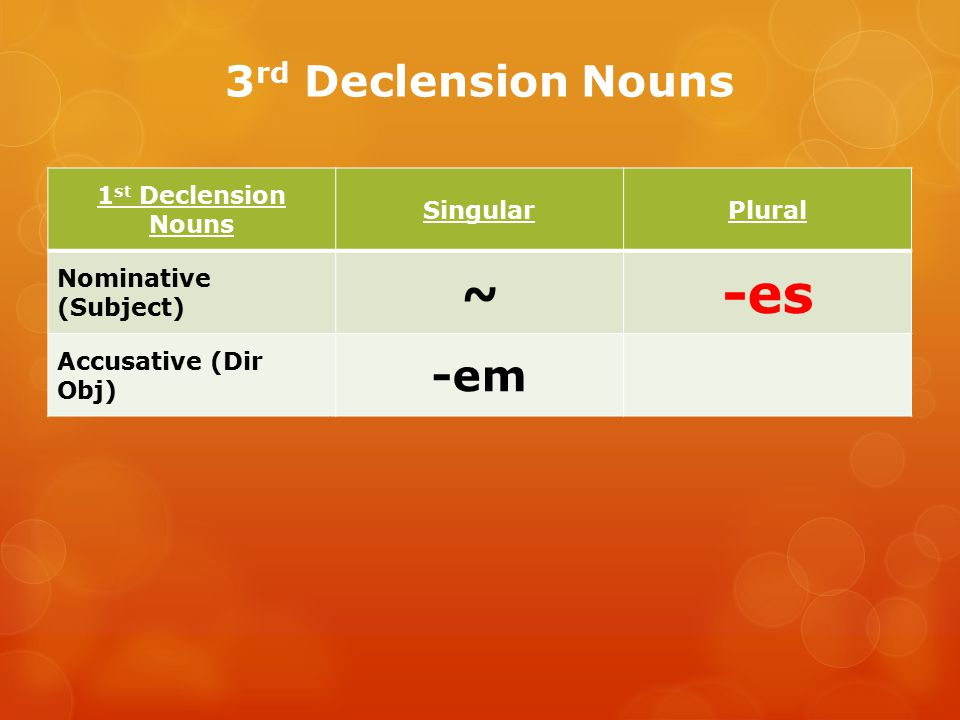 -es 3rd Declension Nouns ~ -em 1st Declension Nouns Singular Plural
