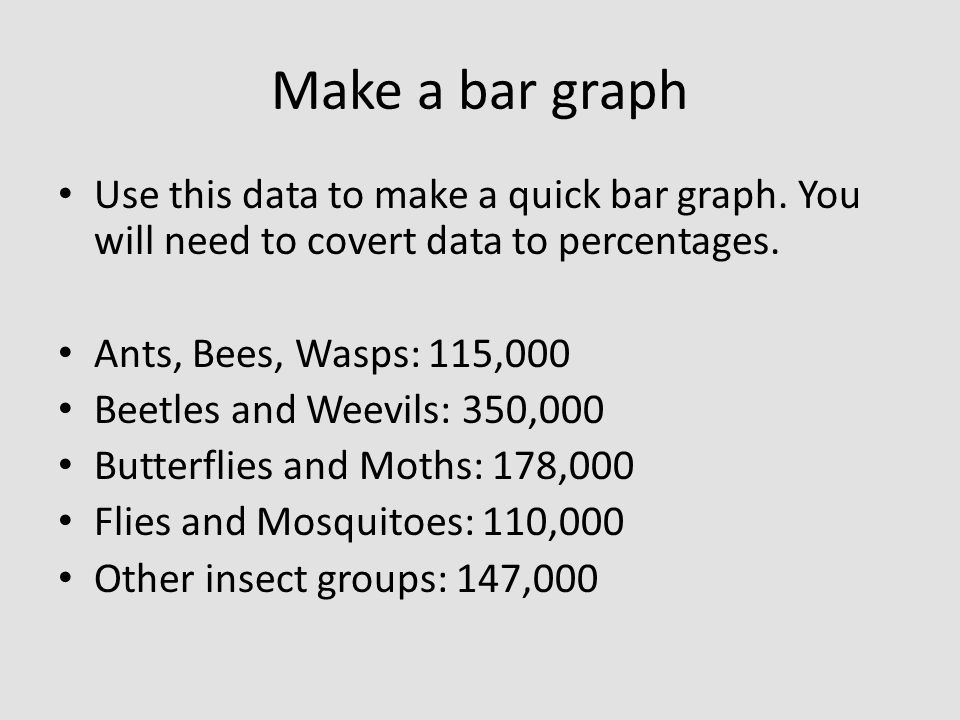 Make a bar graph Use this data to make a quick bar graph. You will need to covert data to percentages.