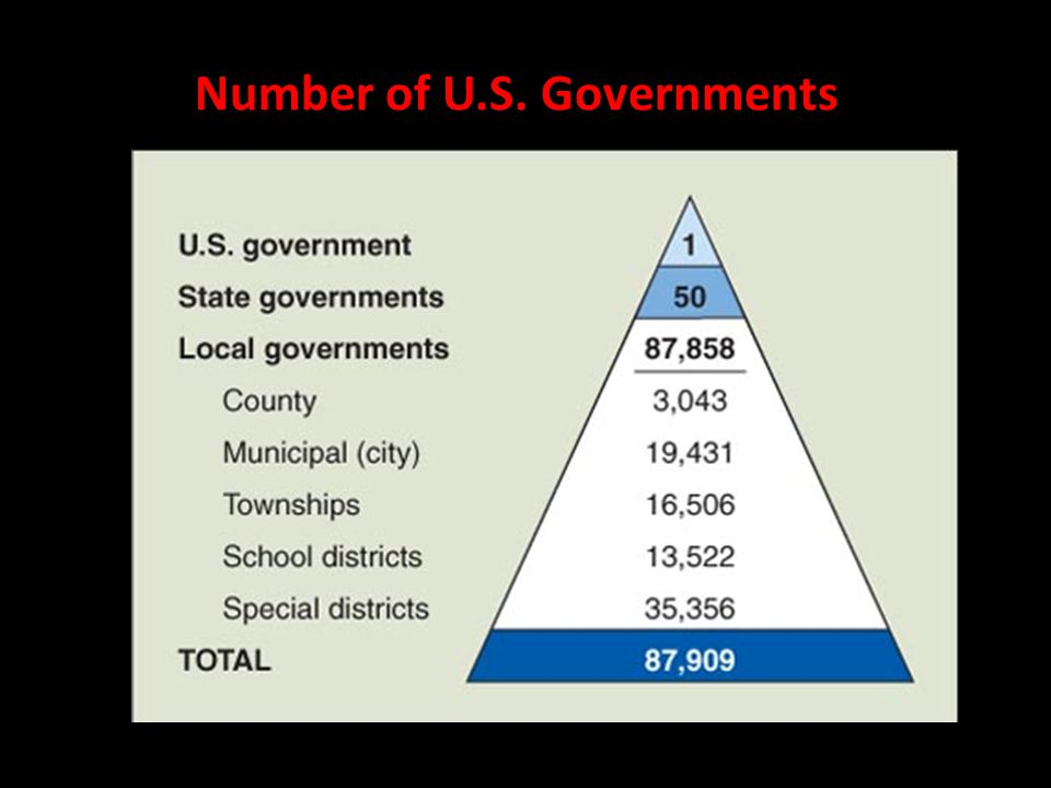 Number of U.S. Governments