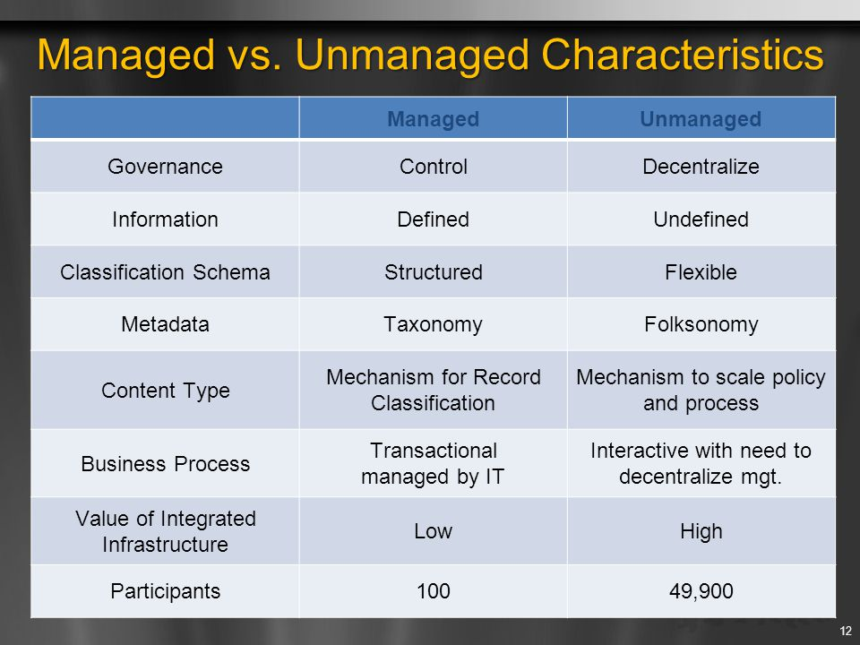 Managed vs. Unmanaged Characteristics