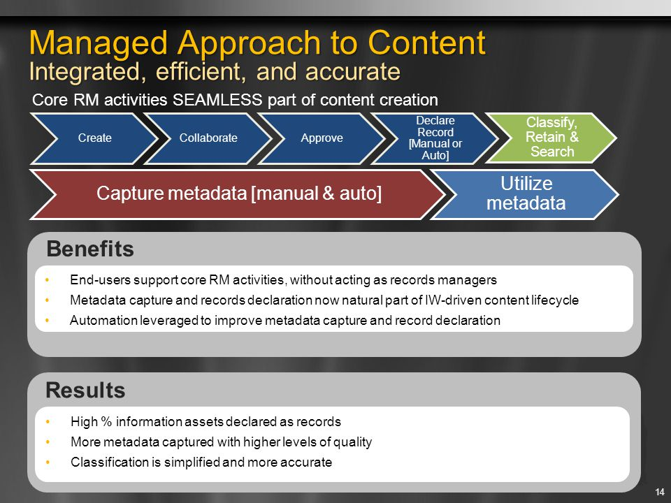 Managed Approach to Content Integrated, efficient, and accurate