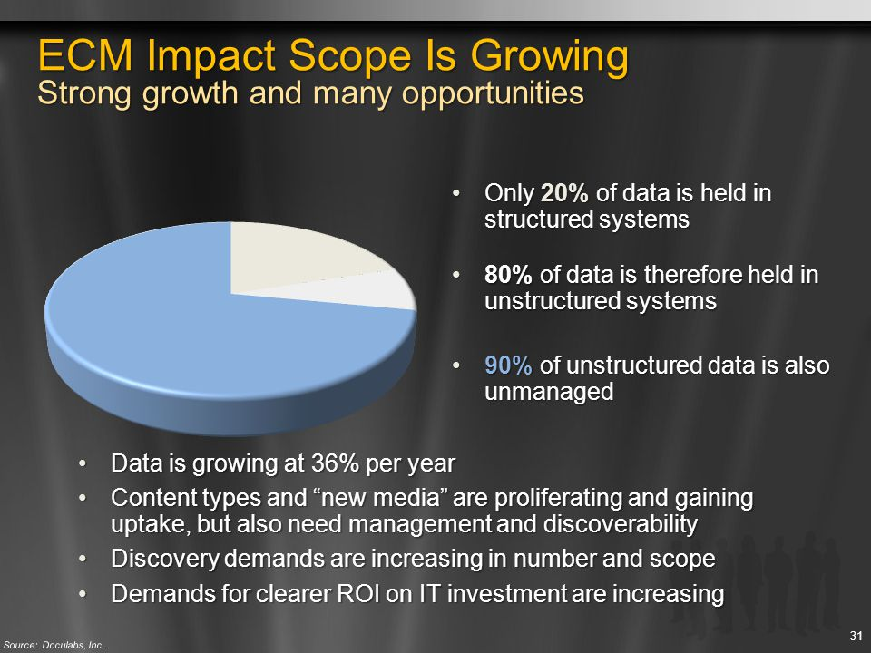 ECM Impact Scope Is Growing Strong growth and many opportunities