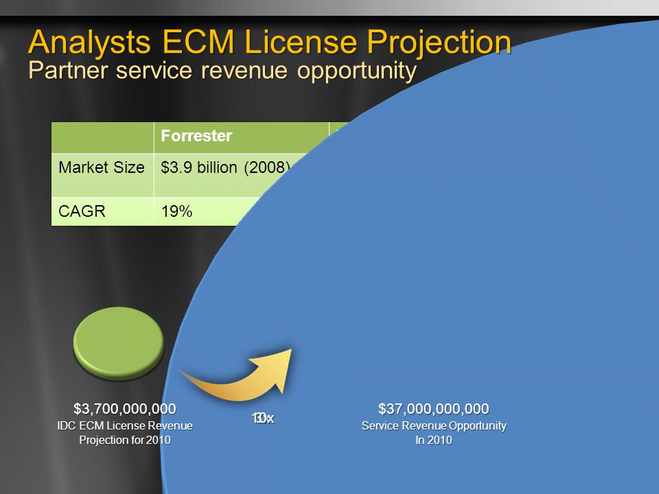 Analysts ECM License Projection Partner service revenue opportunity