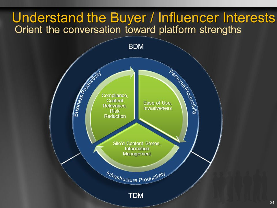 Understand the Buyer / Influencer Interests Orient the conversation toward platform strengths