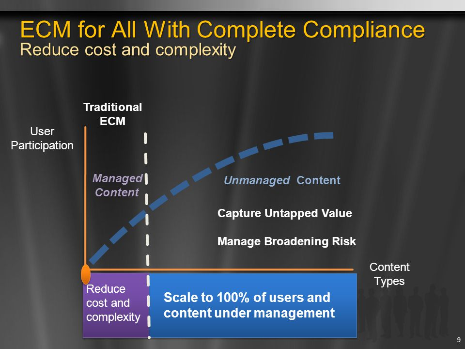 ECM for All With Complete Compliance Reduce cost and complexity