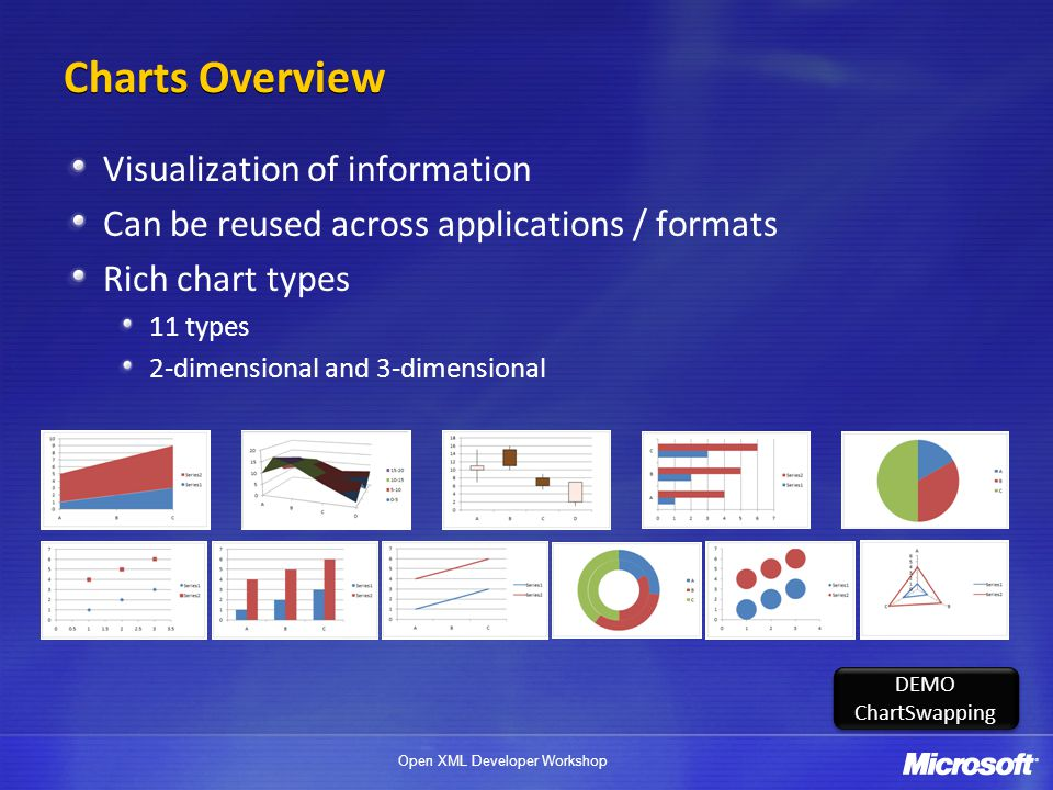 Charts Overview Visualization of information