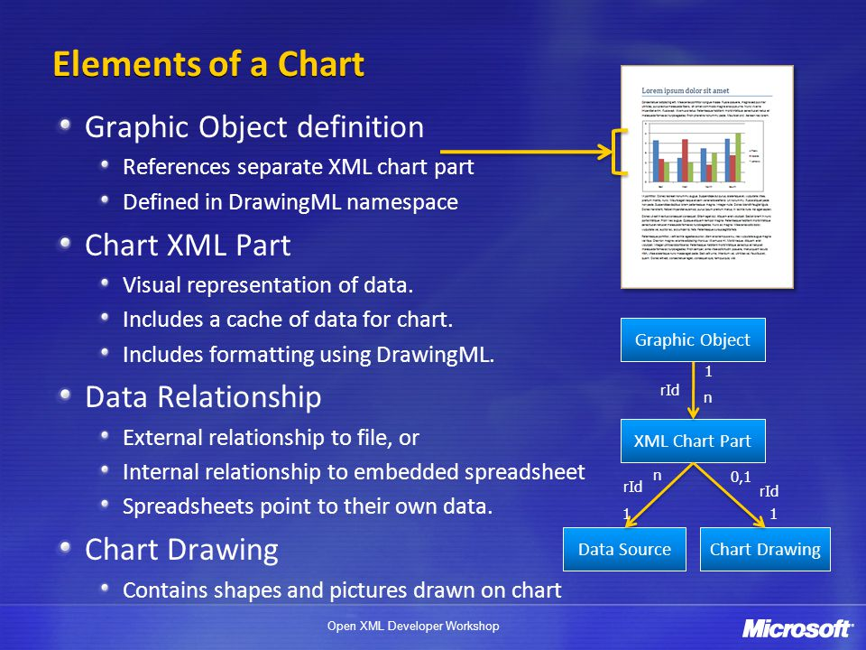 Elements of a Chart Graphic Object definition Chart XML Part