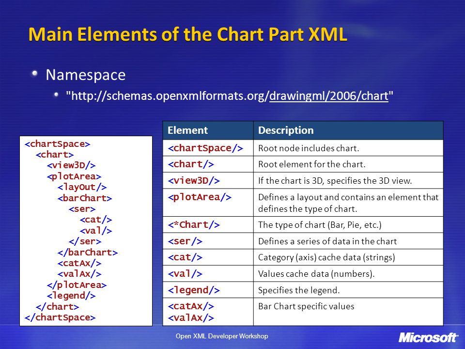 Main Elements of the Chart Part XML