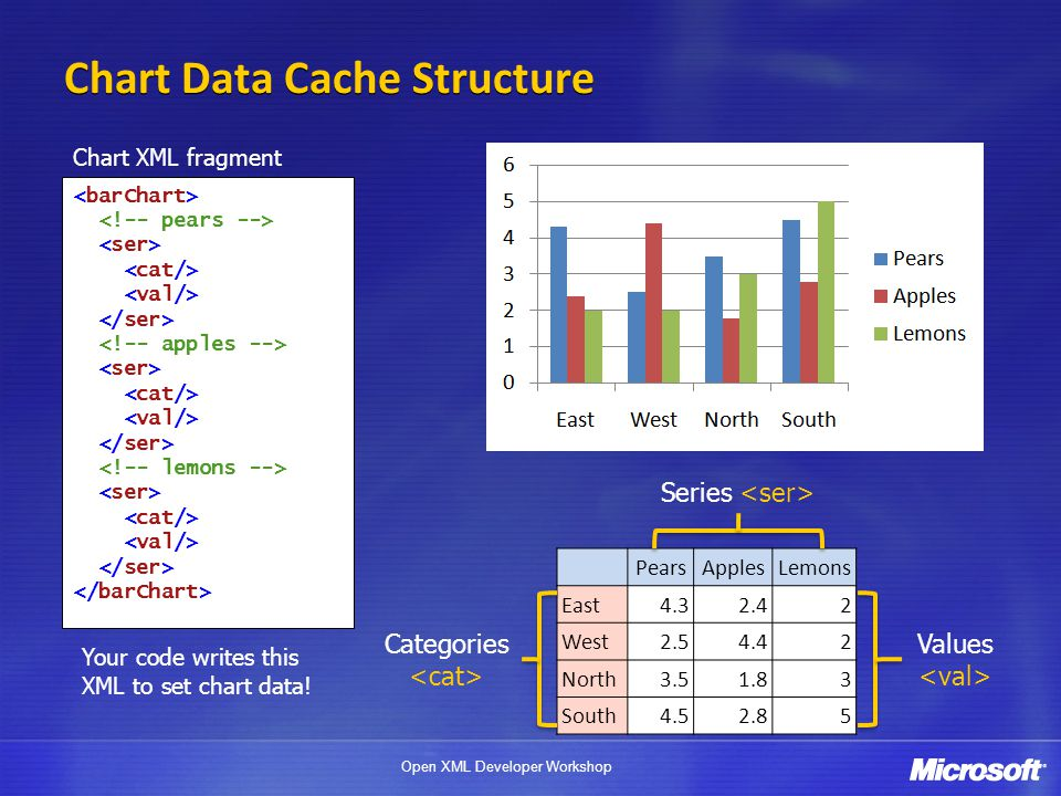 Chart Data Cache Structure