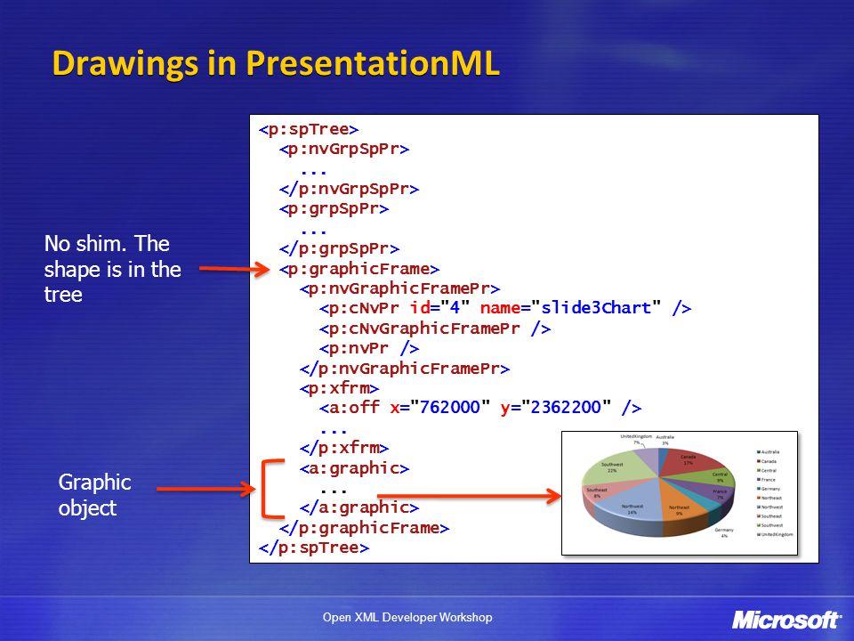 Drawings in PresentationML