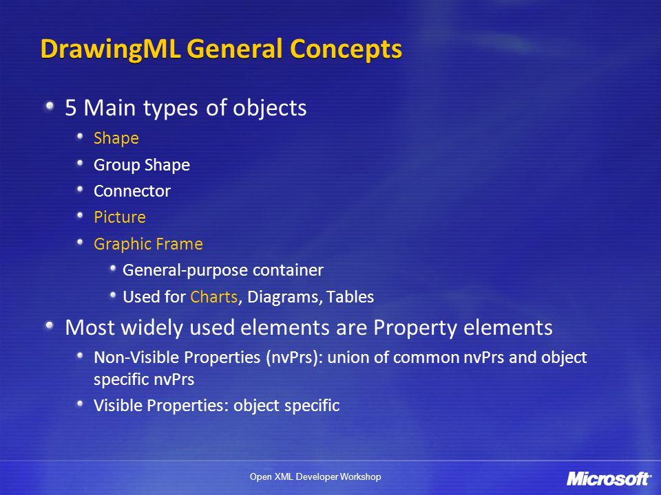 DrawingML General Concepts