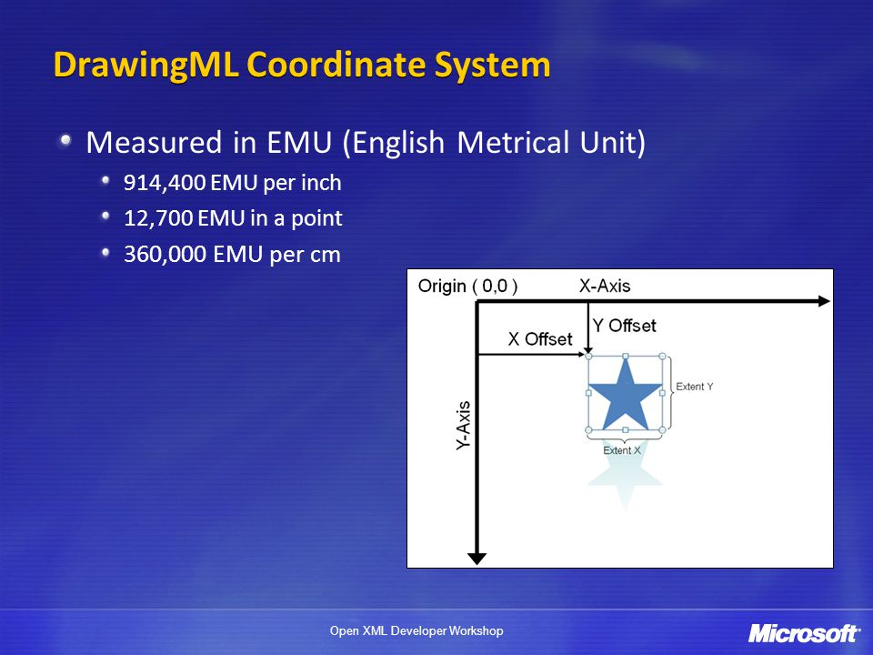 DrawingML Coordinate System