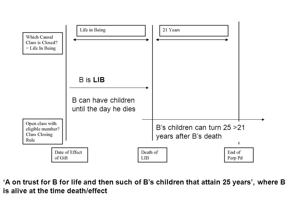 B is LIB B can have children until the day he dies. B's children can turn 25 >21 years after B's death.