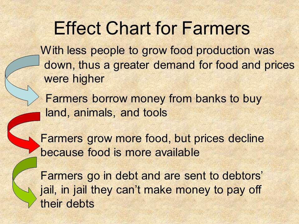 Effect Chart for Farmers
