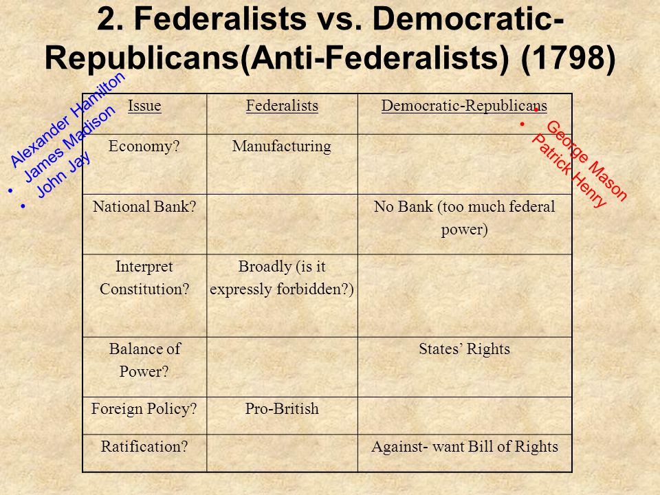 2. Federalists vs. Democratic-Republicans(Anti-Federalists) (1798)