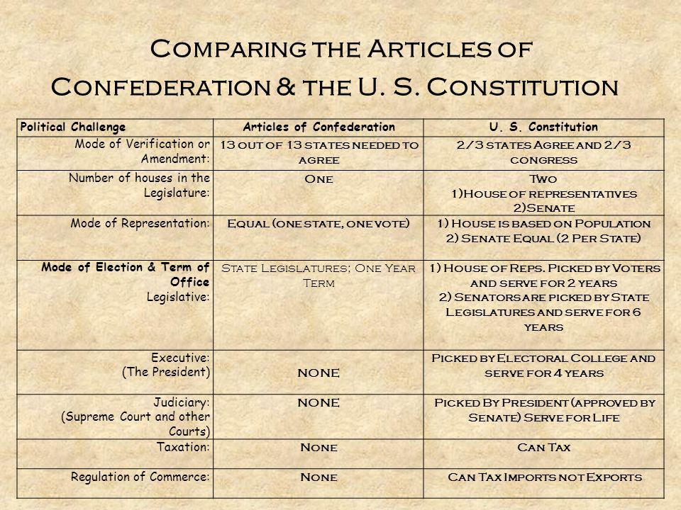 Comparing the Articles of Confederation & the U. S. Constitution