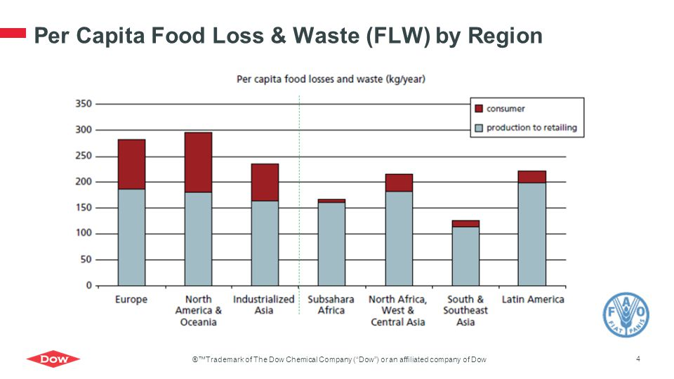 Per Capita Food Loss & Waste (FLW) by Region