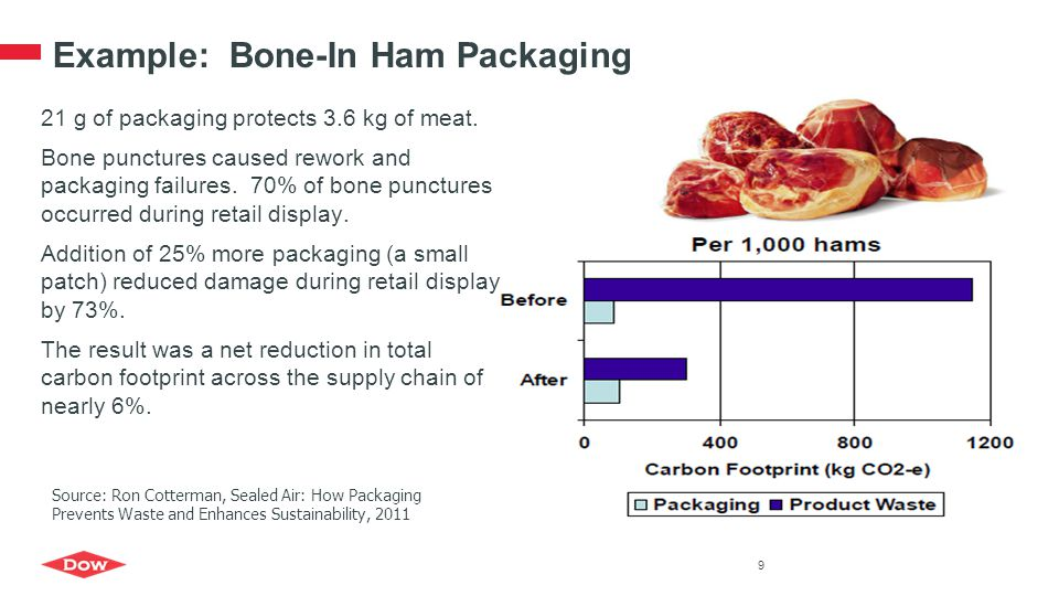 Example: Bone-In Ham Packaging