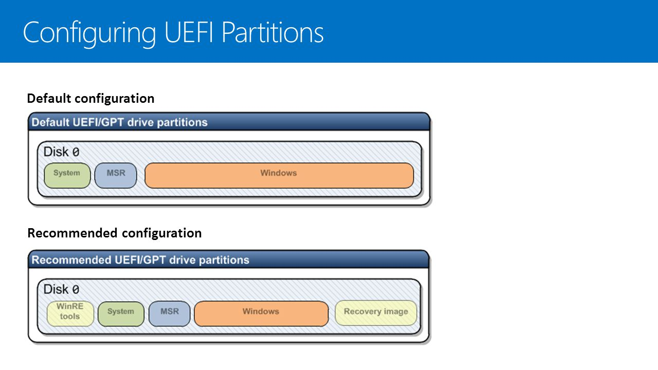 Configuring UEFI Partitions