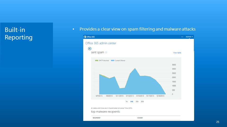Built-in Reporting Provides a clear view on spam filtering and malware attacks