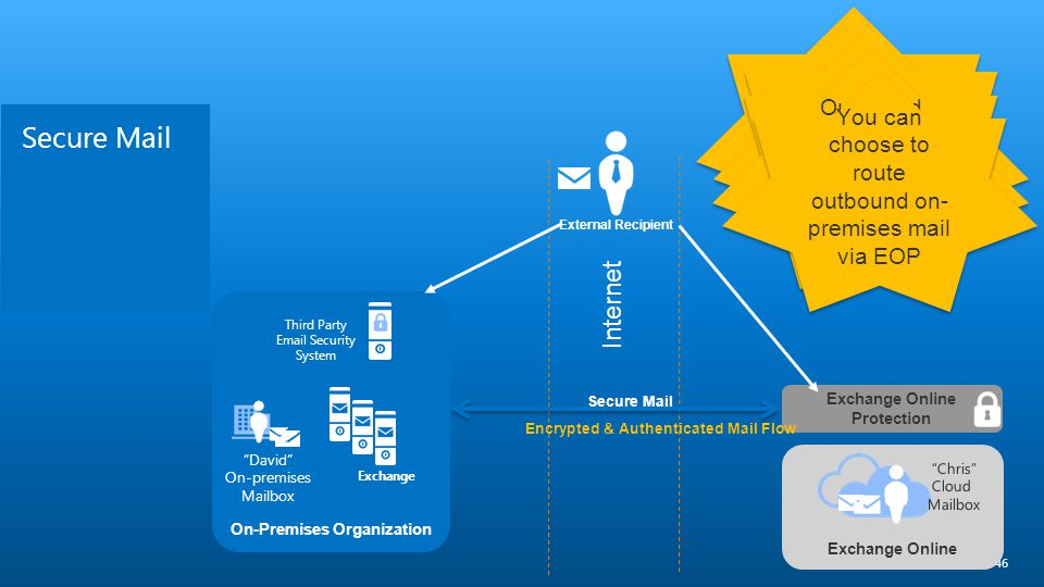 On-Premises Organization Exchange Online Protection