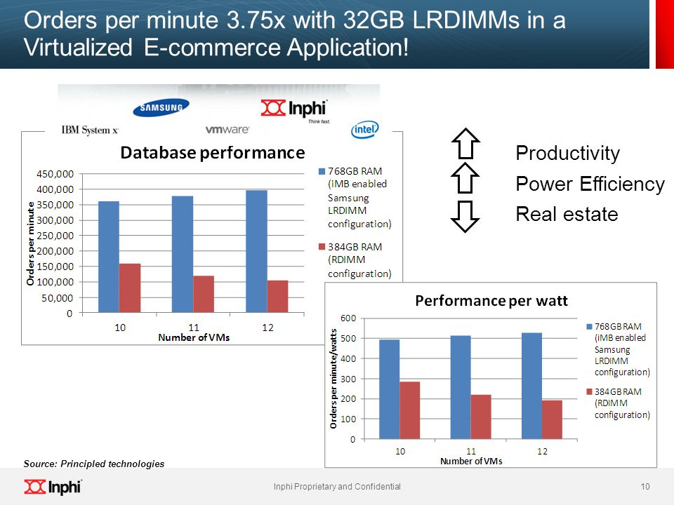 Orders per minute 3.75x with 32GB LRDIMMs in a Virtualized E-commerce Application!