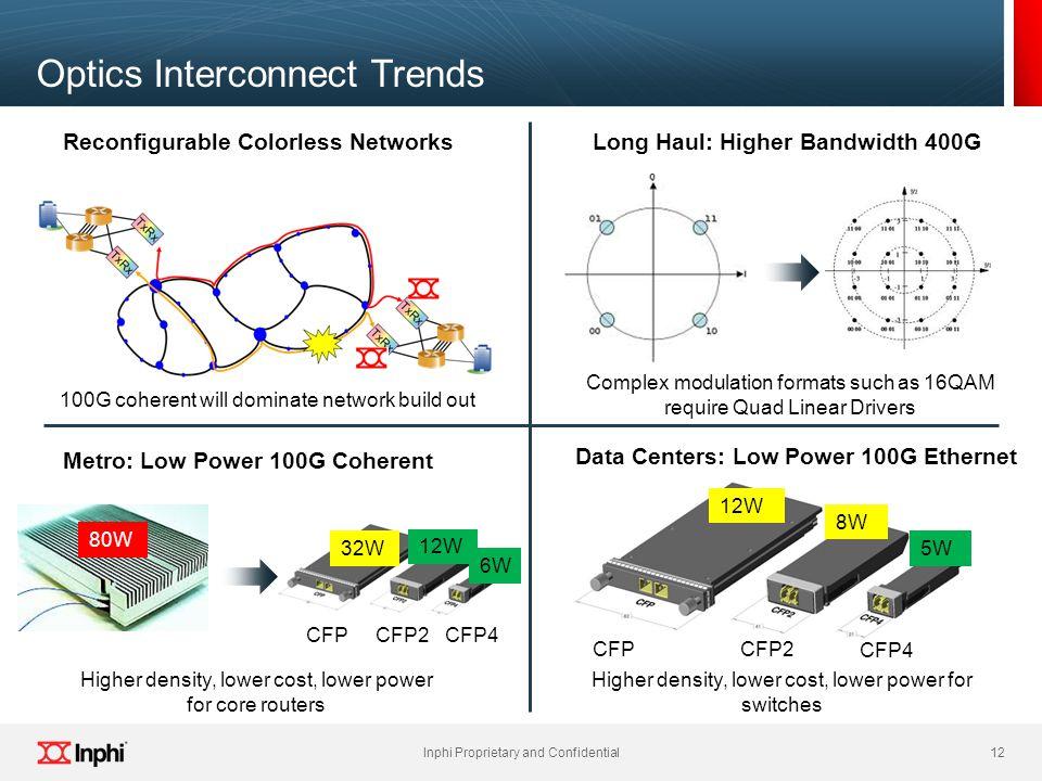 Optics Interconnect Trends