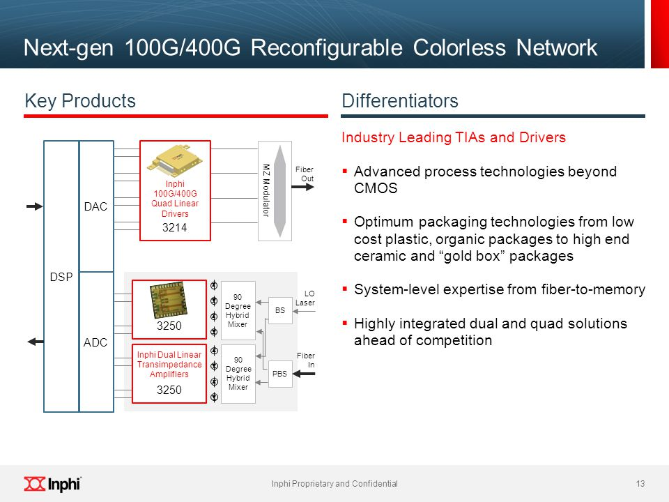 Next-gen 100G/400G Reconfigurable Colorless Network