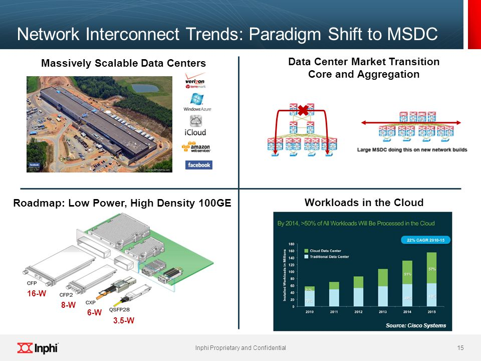 Network Interconnect Trends: Paradigm Shift to MSDC