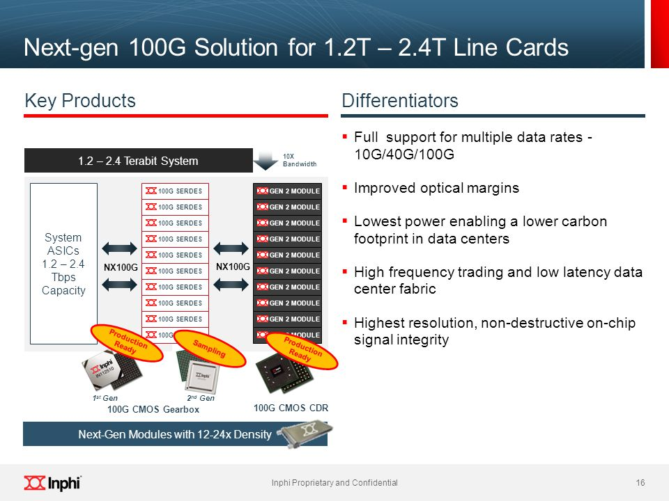Next-gen 100G Solution for 1.2T – 2.4T Line Cards