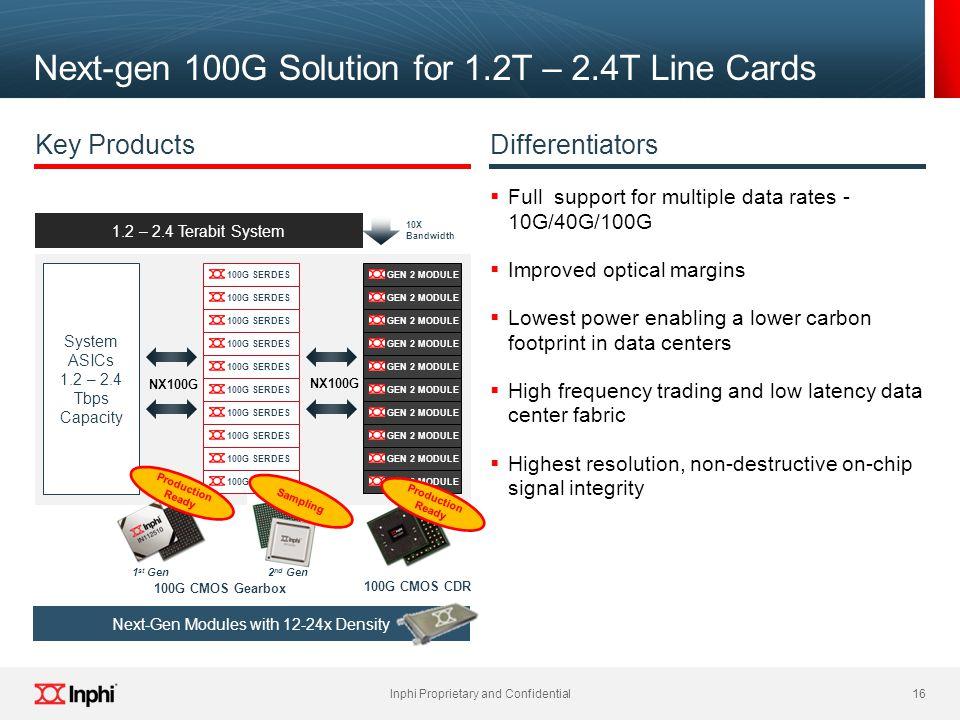 Next-gen 100G Solution for 1.2T – 2.4T Line Cards