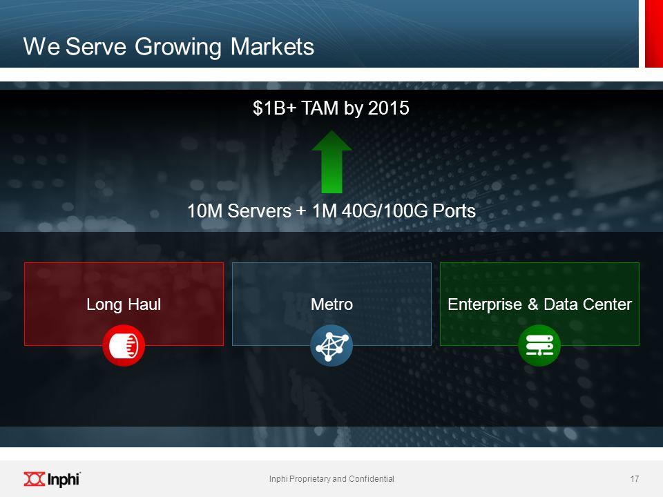 We Serve Growing Markets