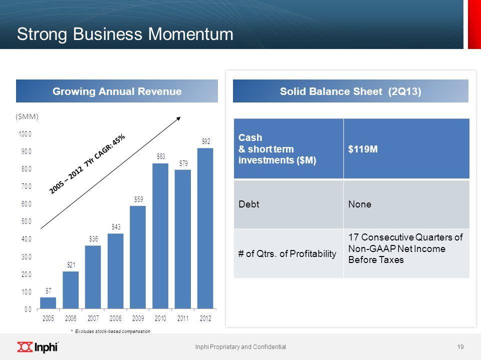 Strong Business Momentum