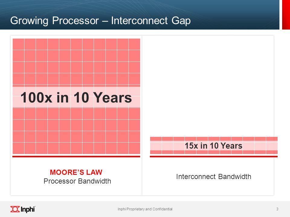 Growing Processor – Interconnect Gap