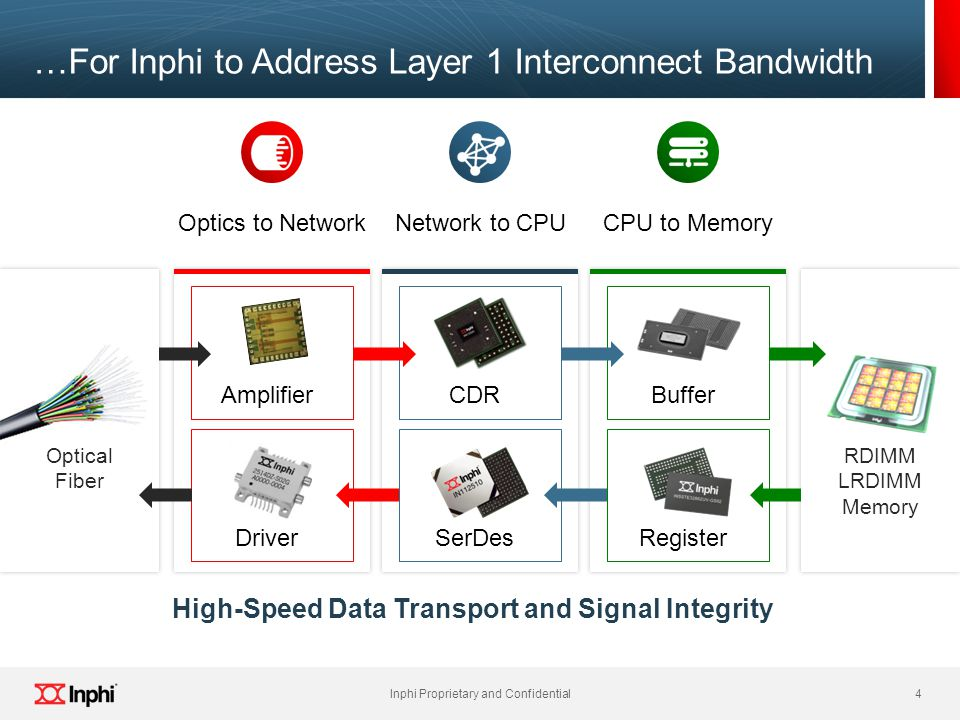 …For Inphi to Address Layer 1 Interconnect Bandwidth
