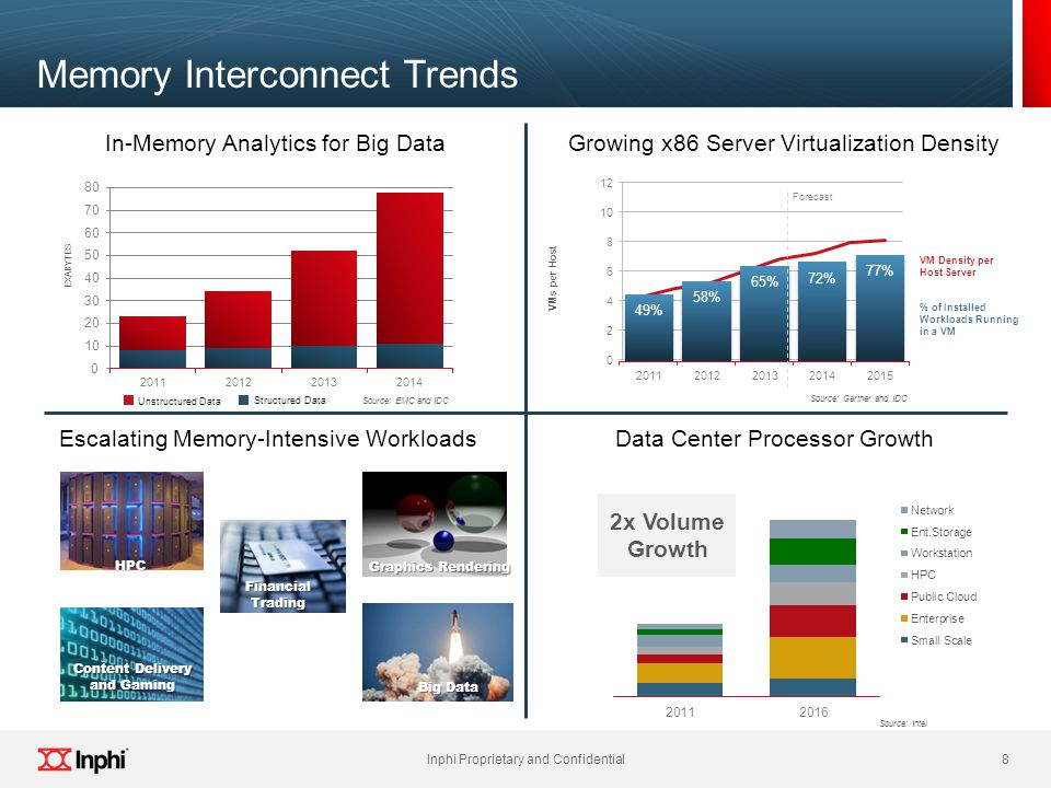 Memory Interconnect Trends