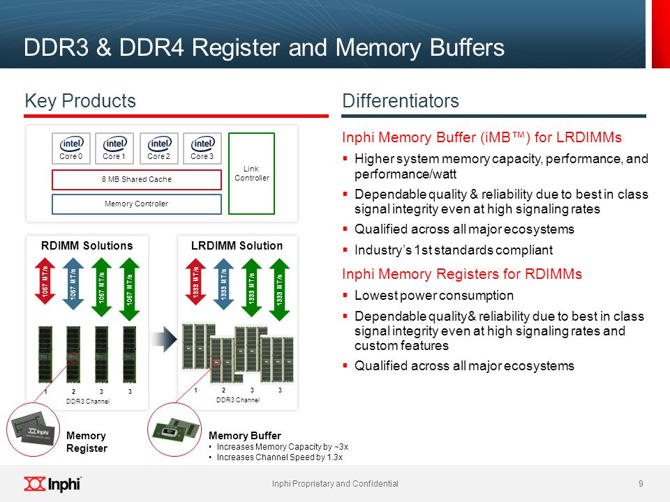 DDR3 & DDR4 Register and Memory Buffers