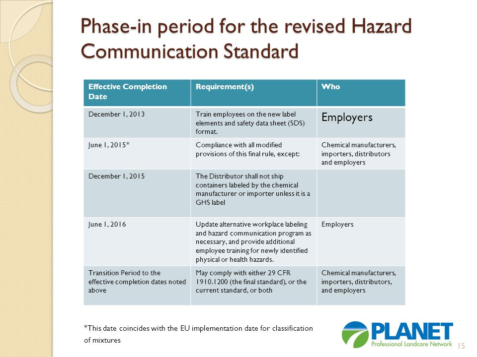 Phase-in period for the revised Hazard Communication Standard