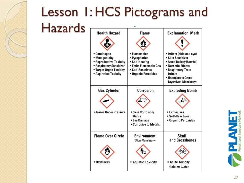 Lesson 1: HCS Pictograms and Hazards