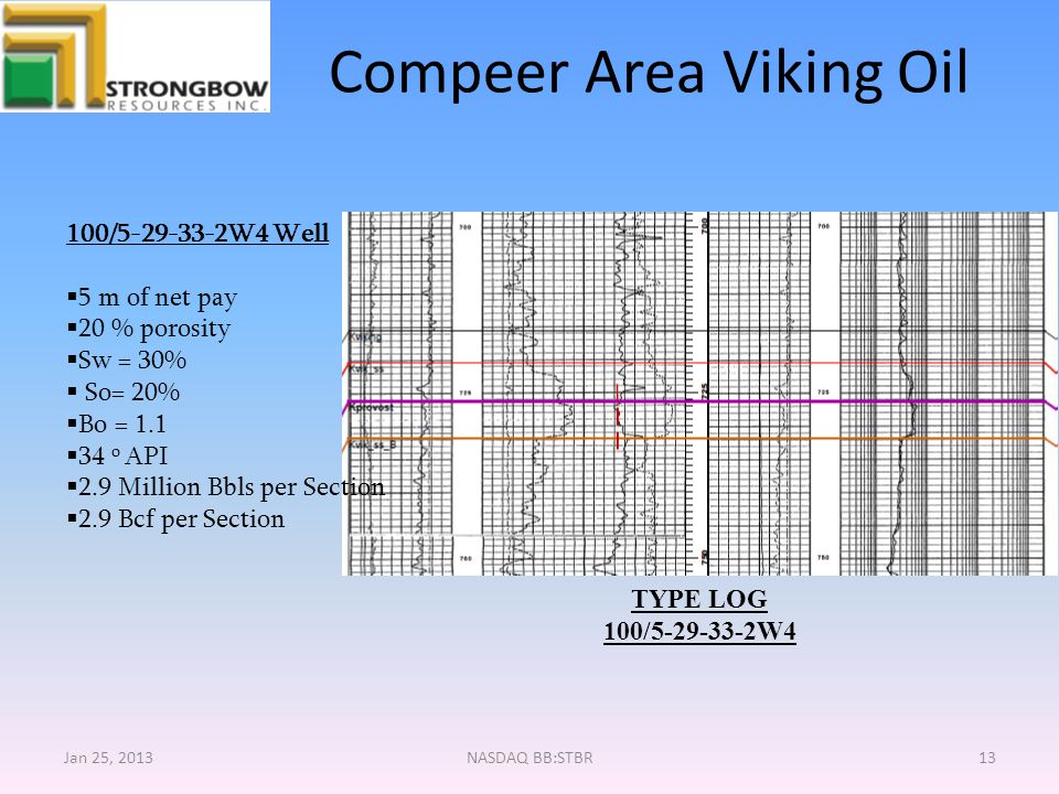 Compeer Area Viking Oil